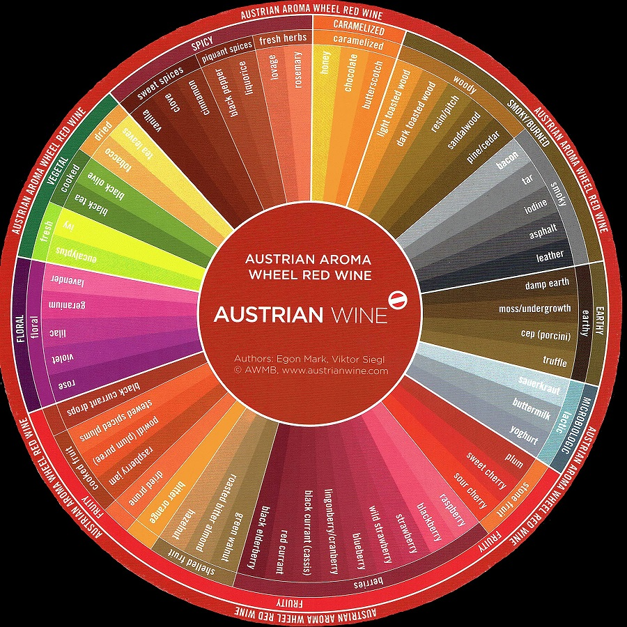 Red Wine Aroma Wheel (2)
