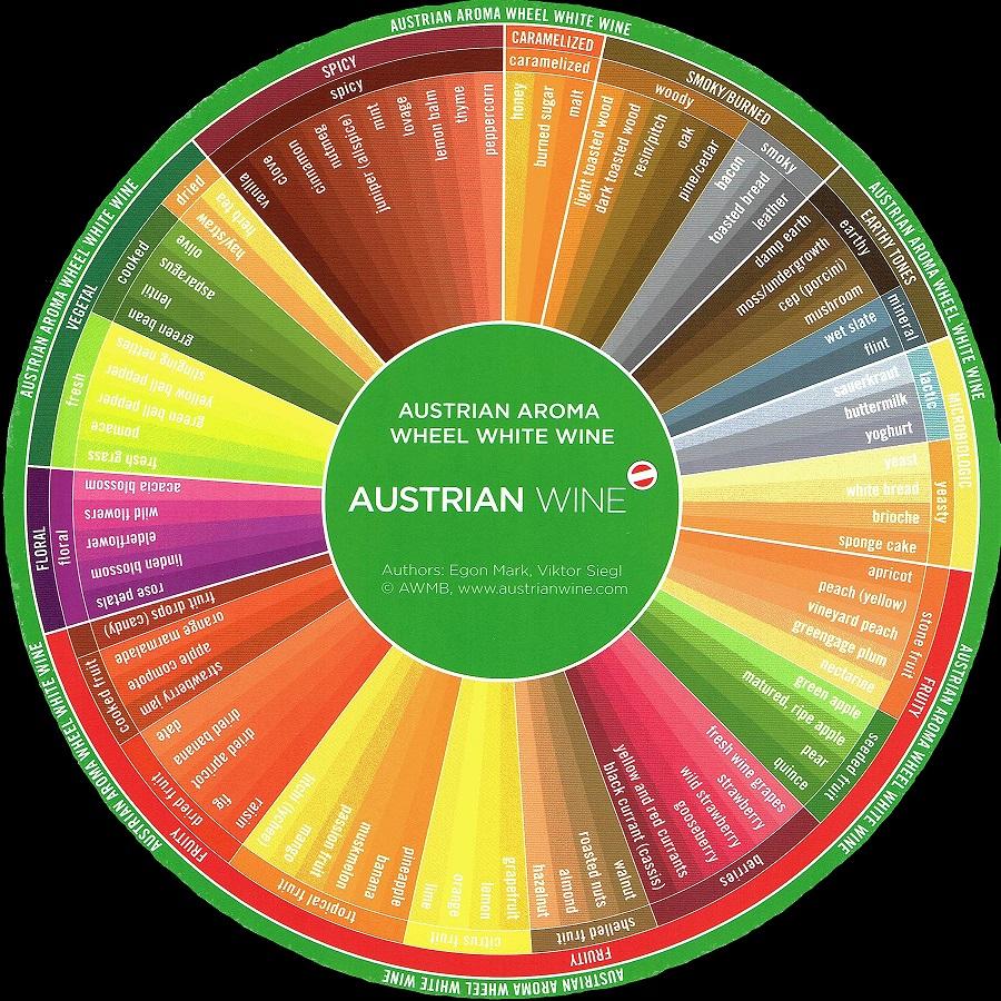White Wine Aroma Wheel (2)